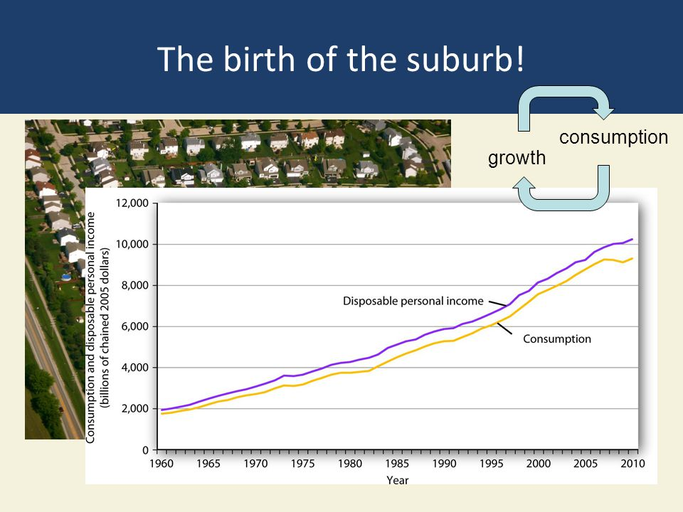 The birth of the suburb! consumption growth