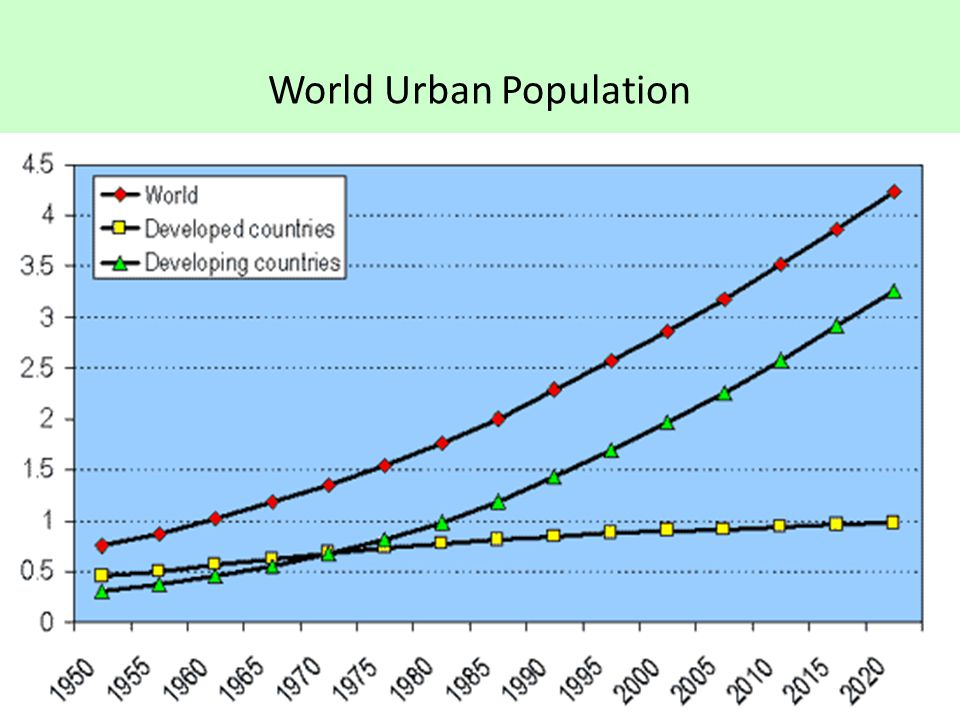 World Urban Population