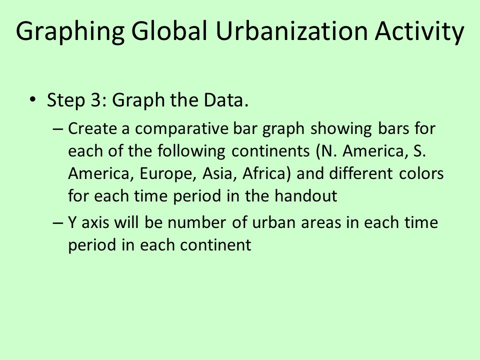 Graphing Global Urbanization Activity