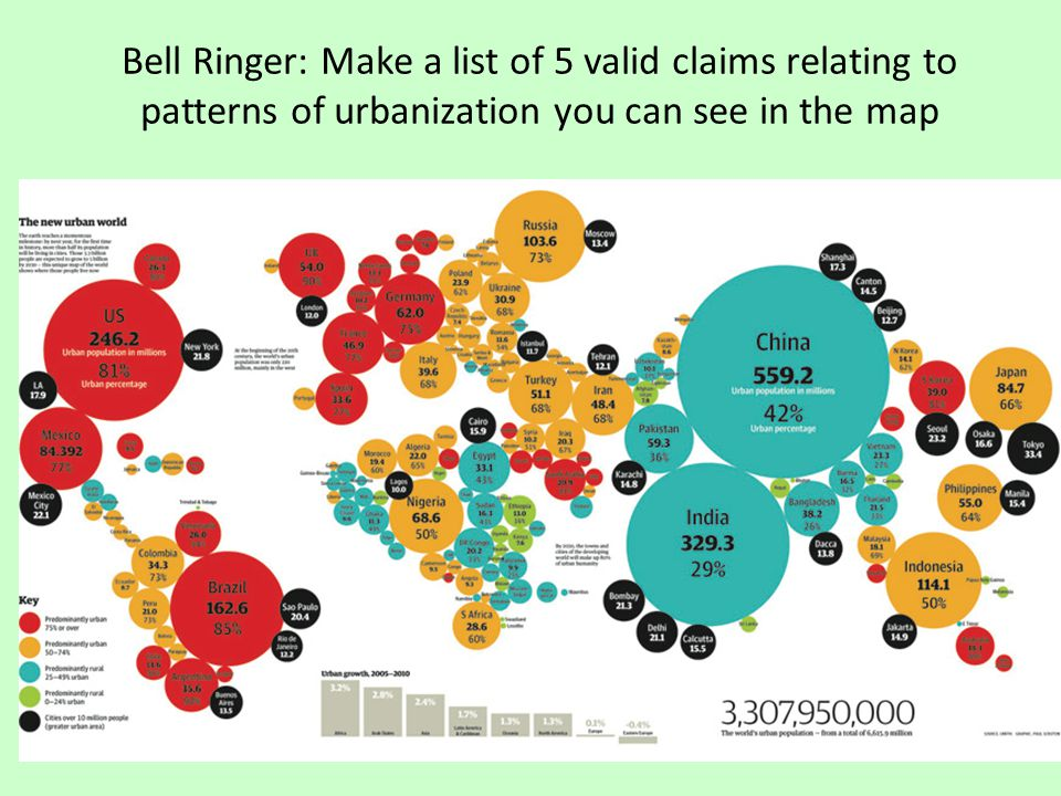 Bell Ringer: Make a list of 5 valid claims relating to patterns of urbanization you can see in the map