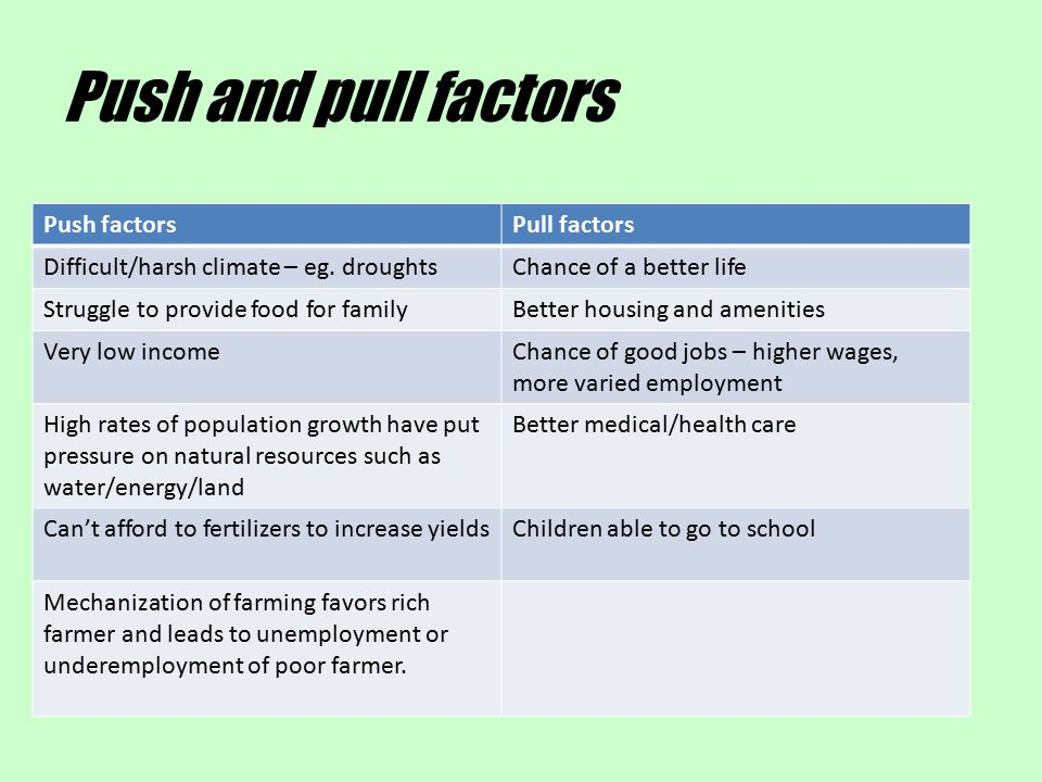 Push and pull factors Push factors Pull factors
