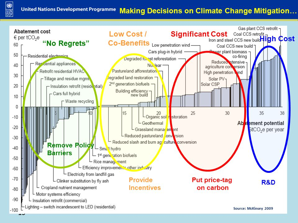Making Decisions on Climate Change Mitigation…