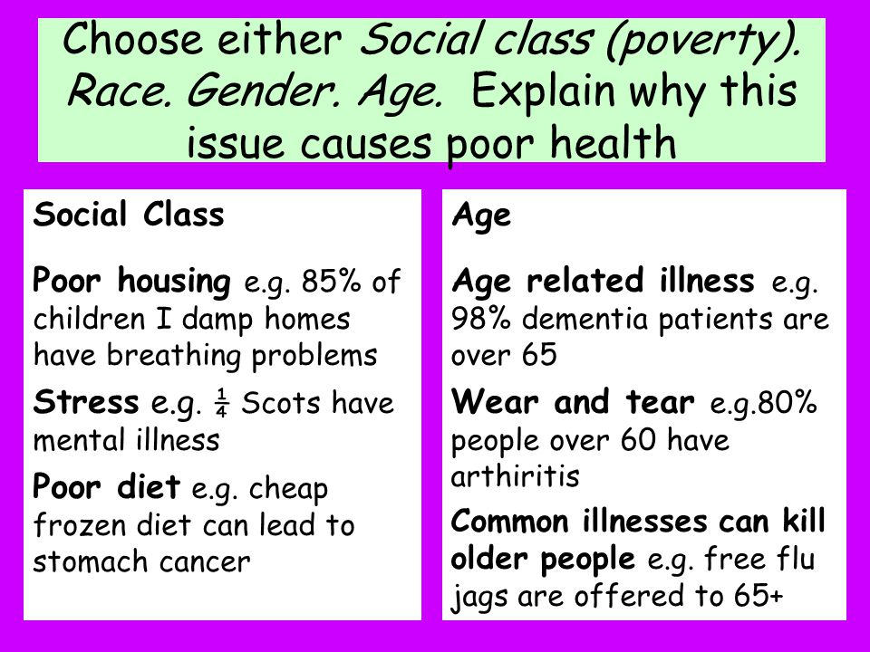 Choose either Social class (poverty). Race. Gender. Age