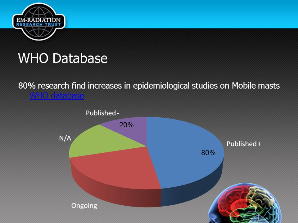 WHO Database 80% research find increases in epidemiological studies on Mobile masts WHO database. 20%