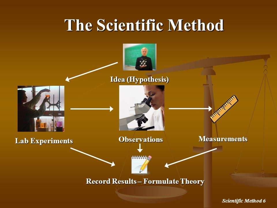 The Scientific Method Idea (Hypothesis) Observations Measurements