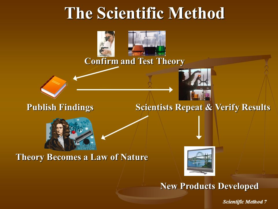 The Scientific Method Confirm and Test Theory Publish Findings