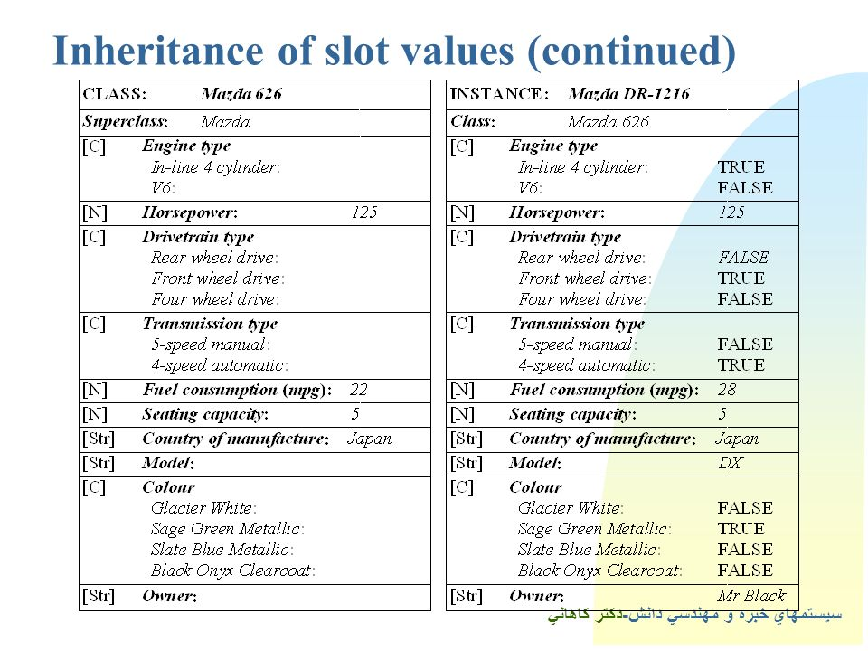 1Inheritance of slot values (continued)