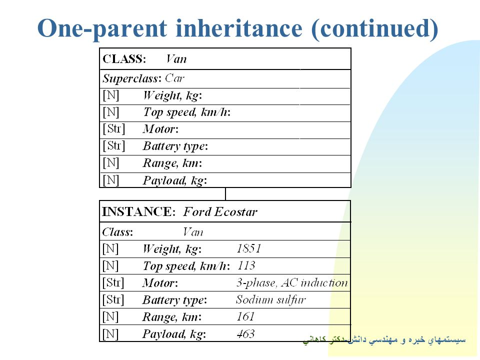 2One-parent inheritance (continued)