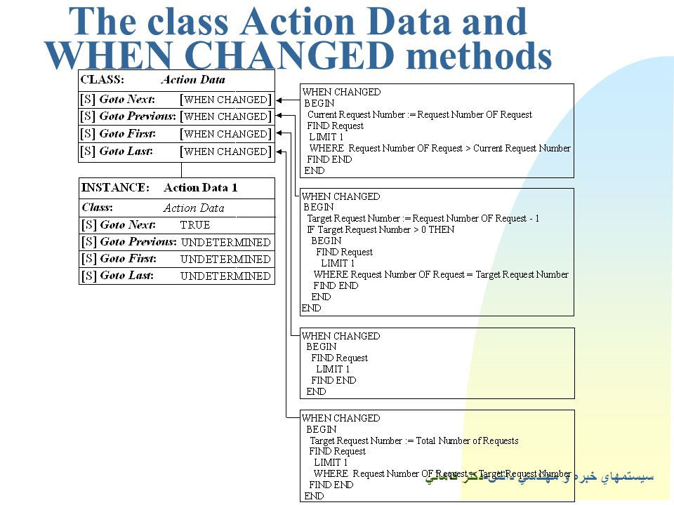 The class Action Data and WHEN CHANGED methods
