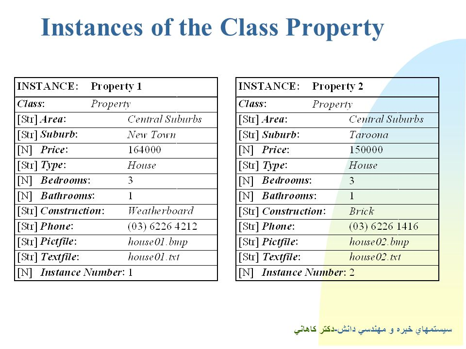 4Instances of the Class Property
