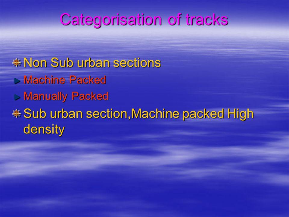 Categorisation of tracks