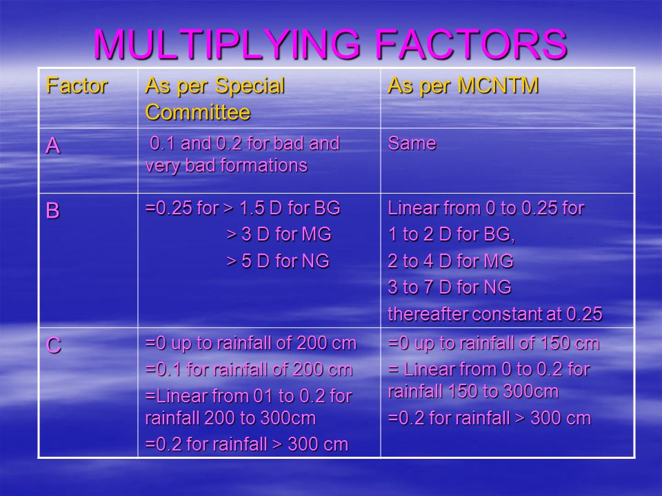 MULTIPLYING FACTORS Factor As per Special Committee As per MCNTM A B C