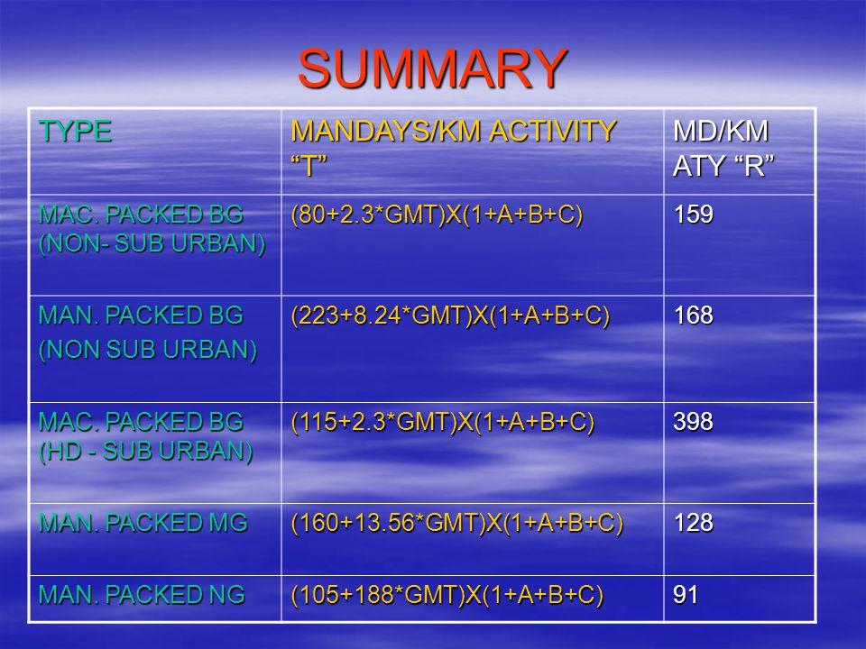 SUMMARY TYPE MANDAYS/KM ACTIVITY T MD/KM ATY R