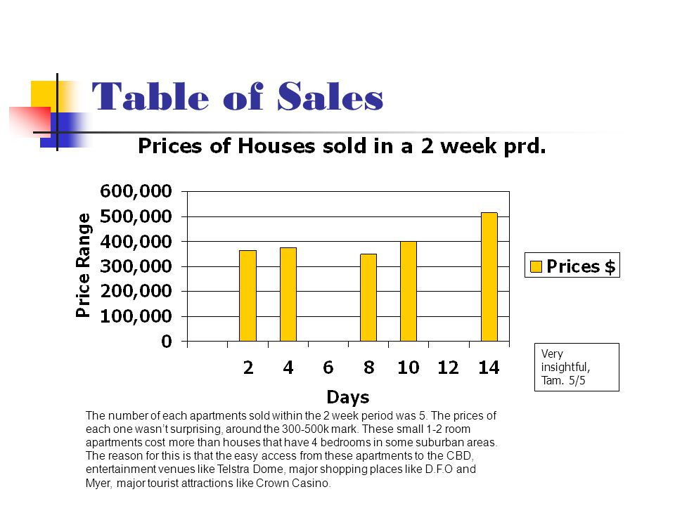Table of Sales Very insightful, Tam. 5/5