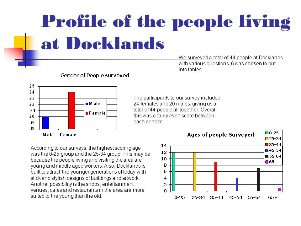 Profile of the people living at Docklands