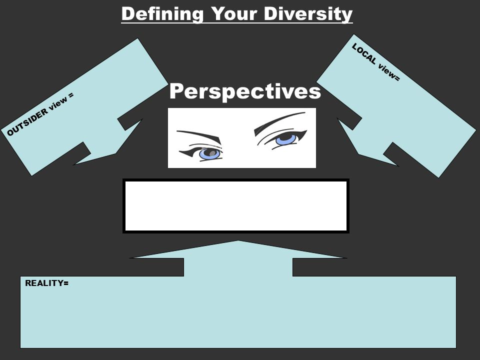 Perspectives Defining Your Diversity LOCAL view= OUTSIDER view =