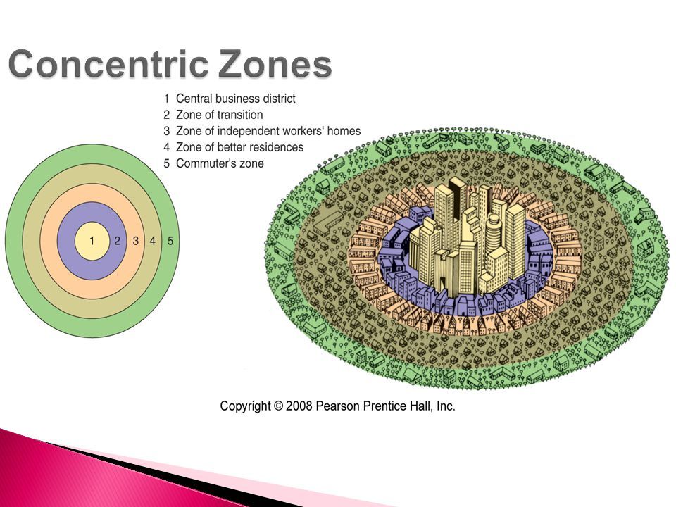 Concentric Zones