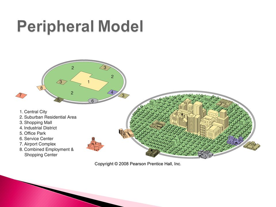 Peripheral Model