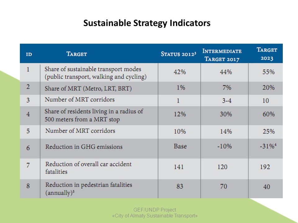 Sustainable Strategy Indicators