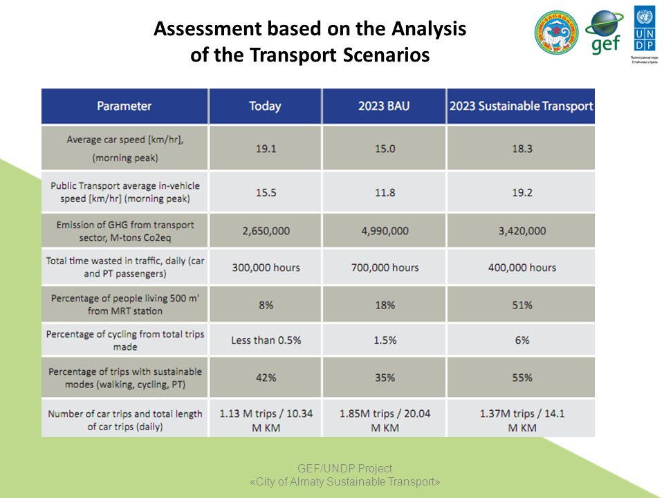 Assessment based on the Analysis of the Transport Scenarios