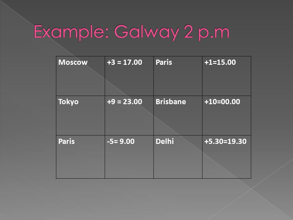 Example: Galway 2 p.m Moscow +3 = 17.00 Paris +1=15.00 Tokyo