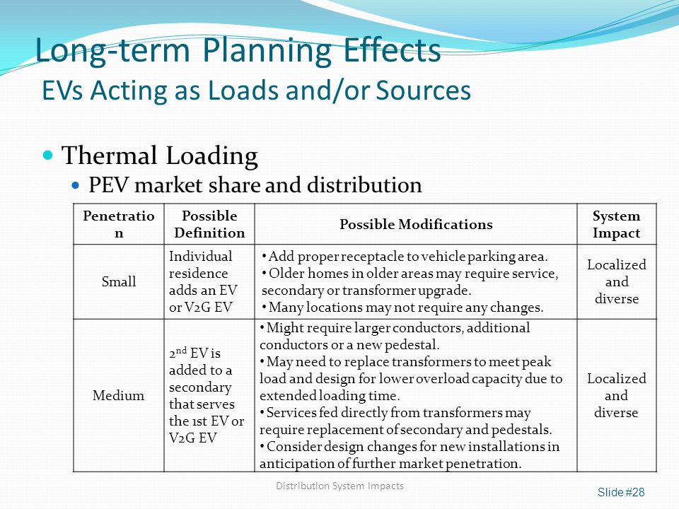 Long-term Planning Effects EVs Acting as Loads and/or Sources