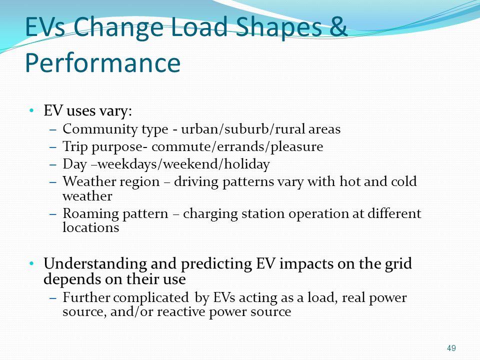 EVs Change Load Shapes & Performance