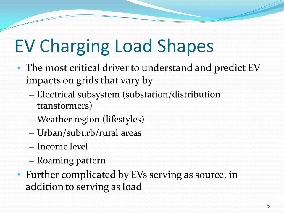 EV Charging Load Shapes