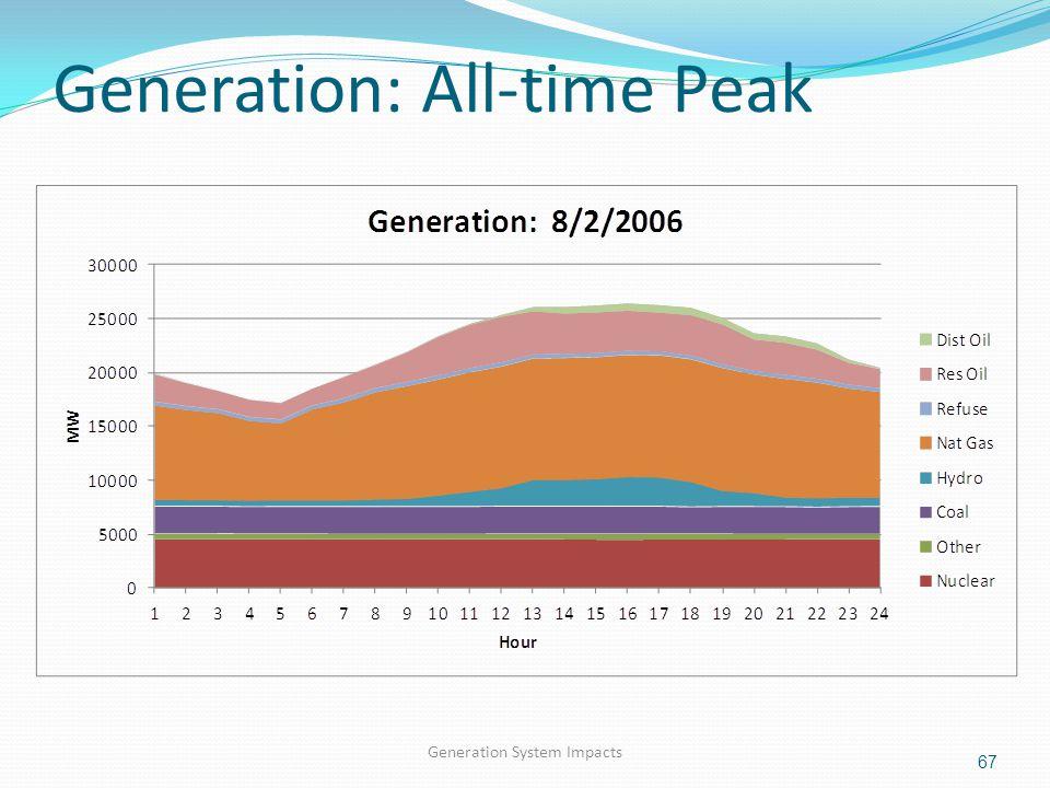 Generation: All-time Peak