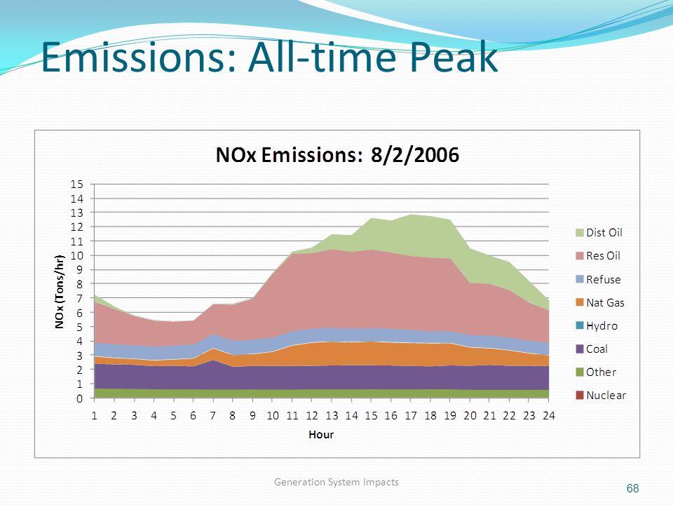 Emissions: All-time Peak