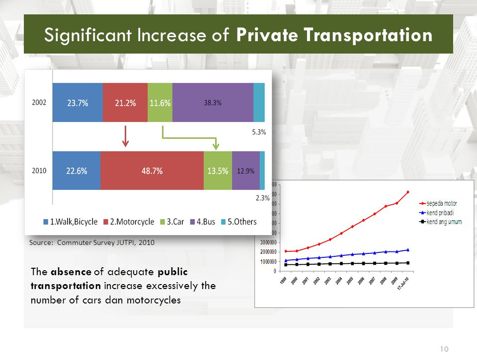 Significant Increase of Private Transportation