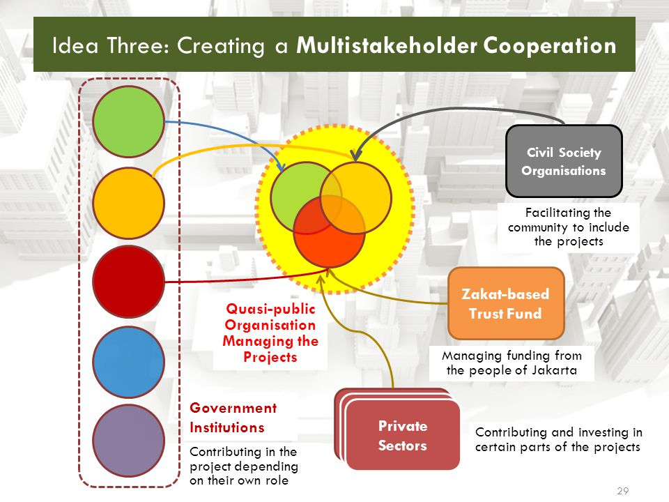 Idea Three: Creating a Multistakeholder Cooperation
