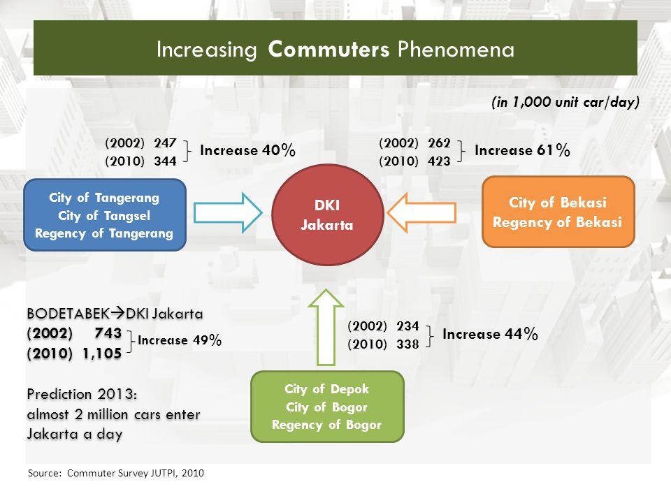 Increasing Commuters Phenomena