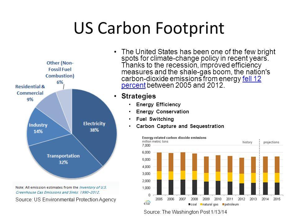 US Carbon Footprint