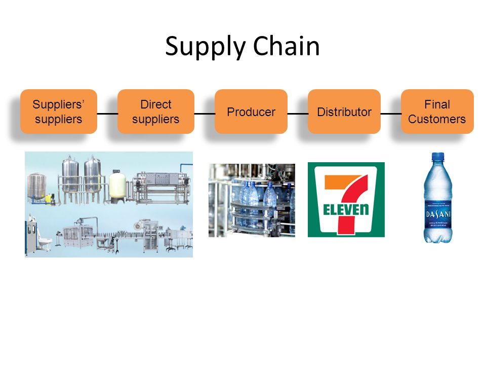 Supply Chain Suppliers' suppliers Direct Producer Distributor Final