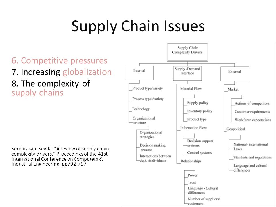 Supply Chain Issues 6. Competitive pressures