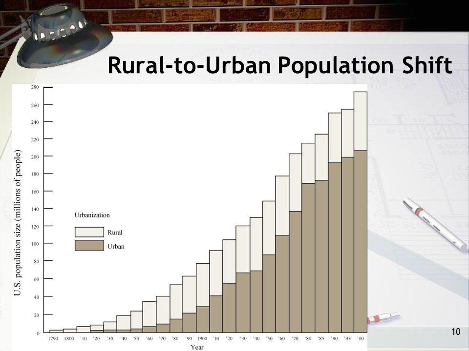Rural-to-Urban Population Shift