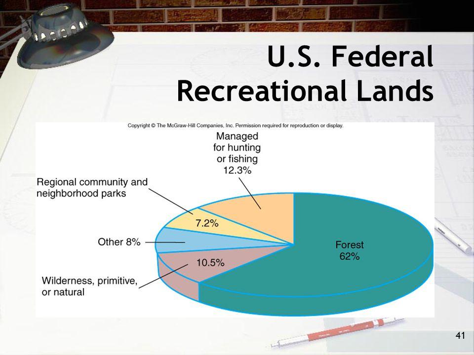 U.S. Federal Recreational Lands