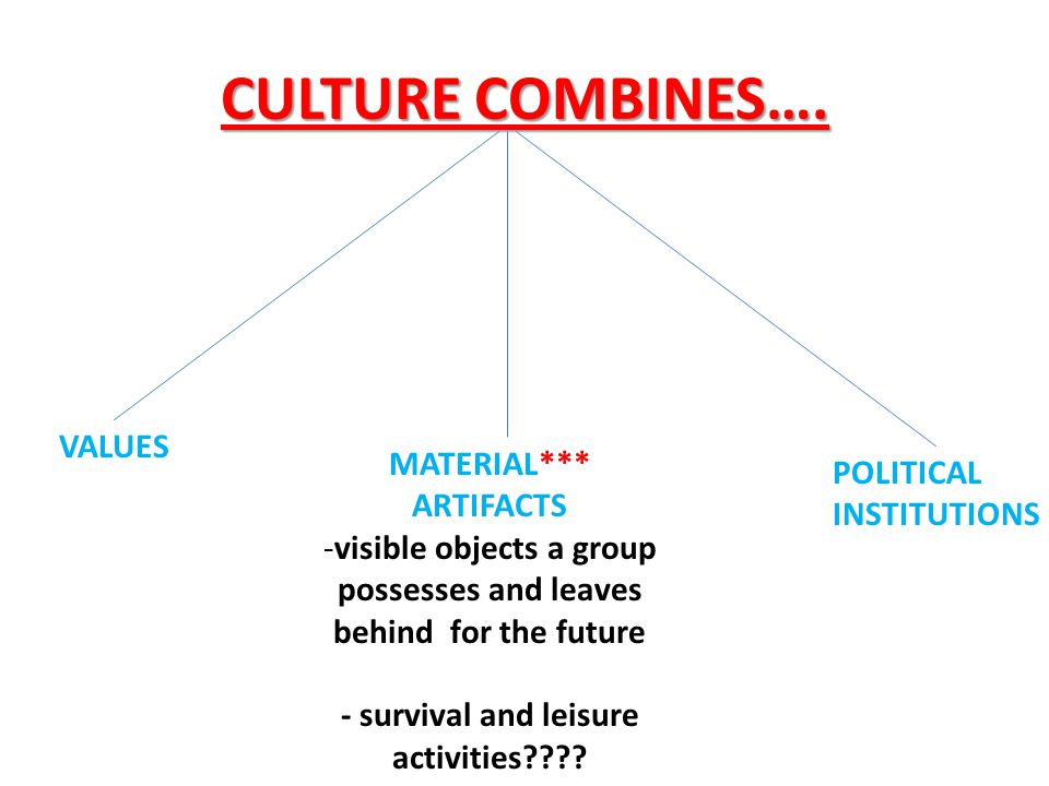 CULTURE COMBINES…. VALUES MATERIAL*** POLITICAL INSTITUTIONS ARTIFACTS