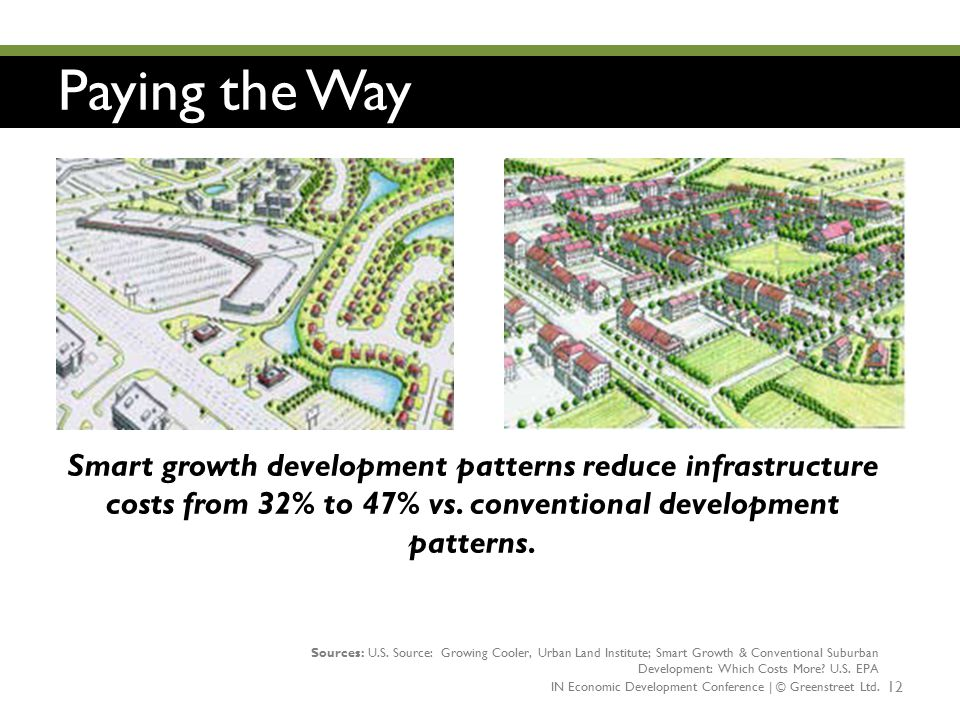 Paying the Way Smart growth development patterns reduce infrastructure costs from 32% to 47% vs. conventional development patterns.
