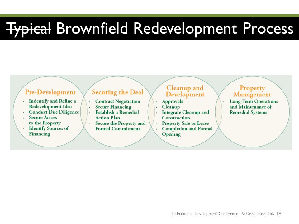 Typical Brownfield Redevelopment Process
