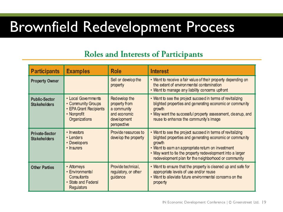 Brownfield Redevelopment Process