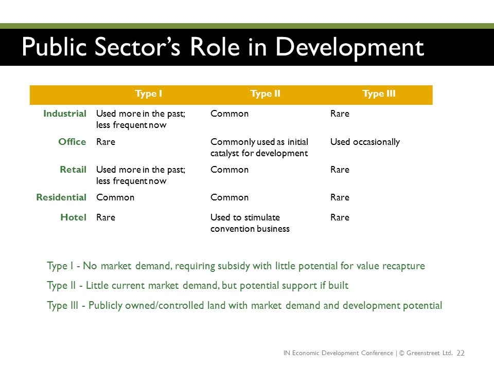 Public Sector's Role in Development