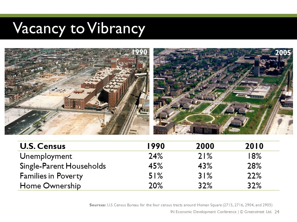 Vacancy to Vibrancy U.S. Census 1990 2000 2010 Unemployment 24% 21%