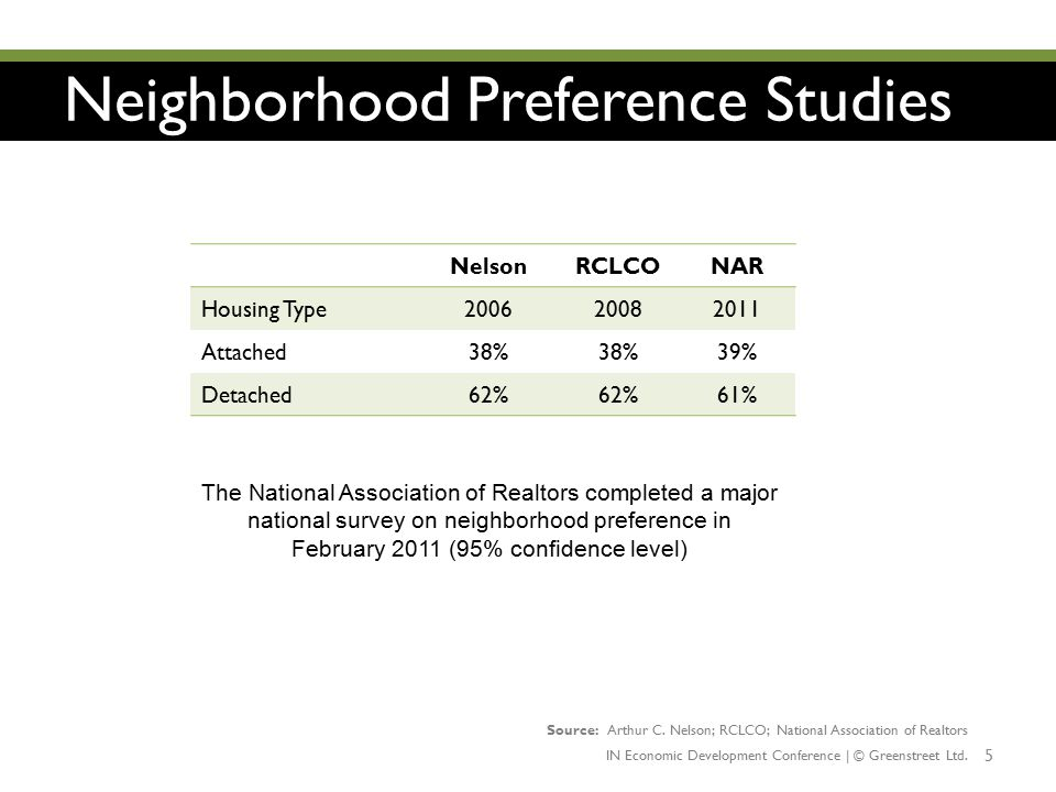 Neighborhood Preference Studies