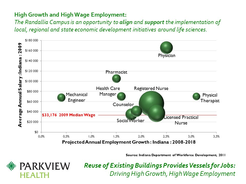 Source: Indiana Department of Workforce Development, 2011