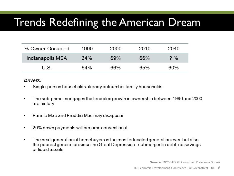 Trends Redefining the American Dream