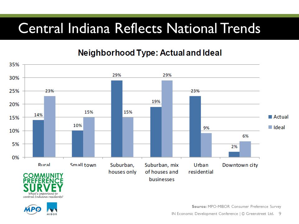 Central Indiana Reflects National Trends