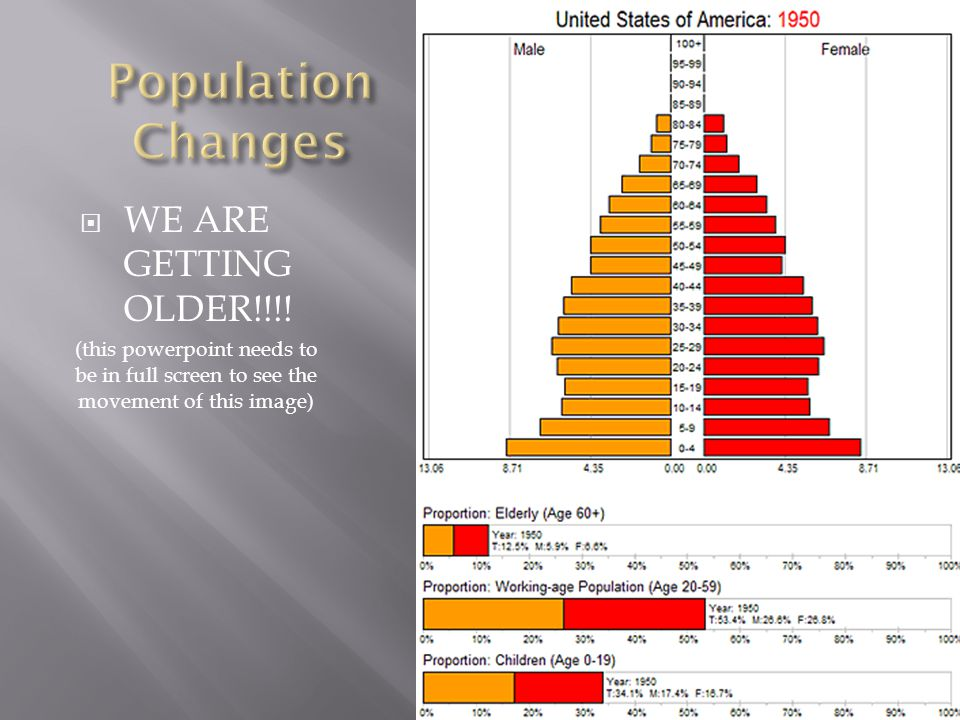 Population Changes WE ARE GETTING OLDER!!!!