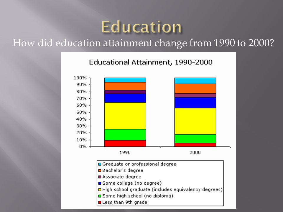 How did education attainment change from 1990 to 2000